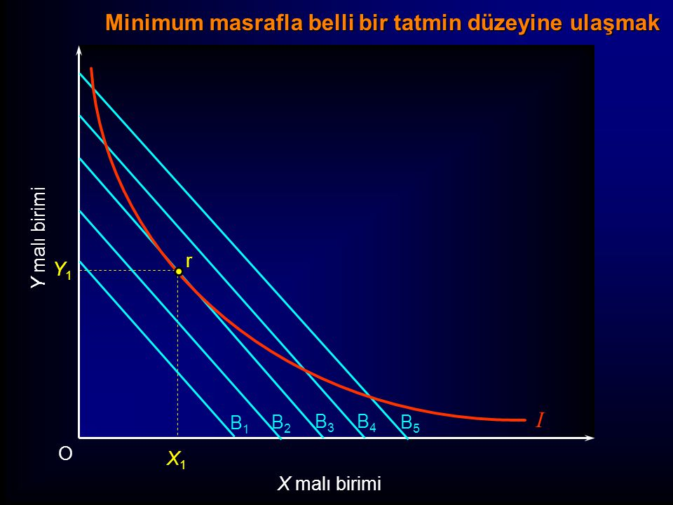 I Y malı birimi O X malı birimi B1B1 B2B2 B3B3 B4B4 B5B5 r Y1Y1 X1X1 Minimum masrafla belli bir tatmin düzeyine ulaşmak