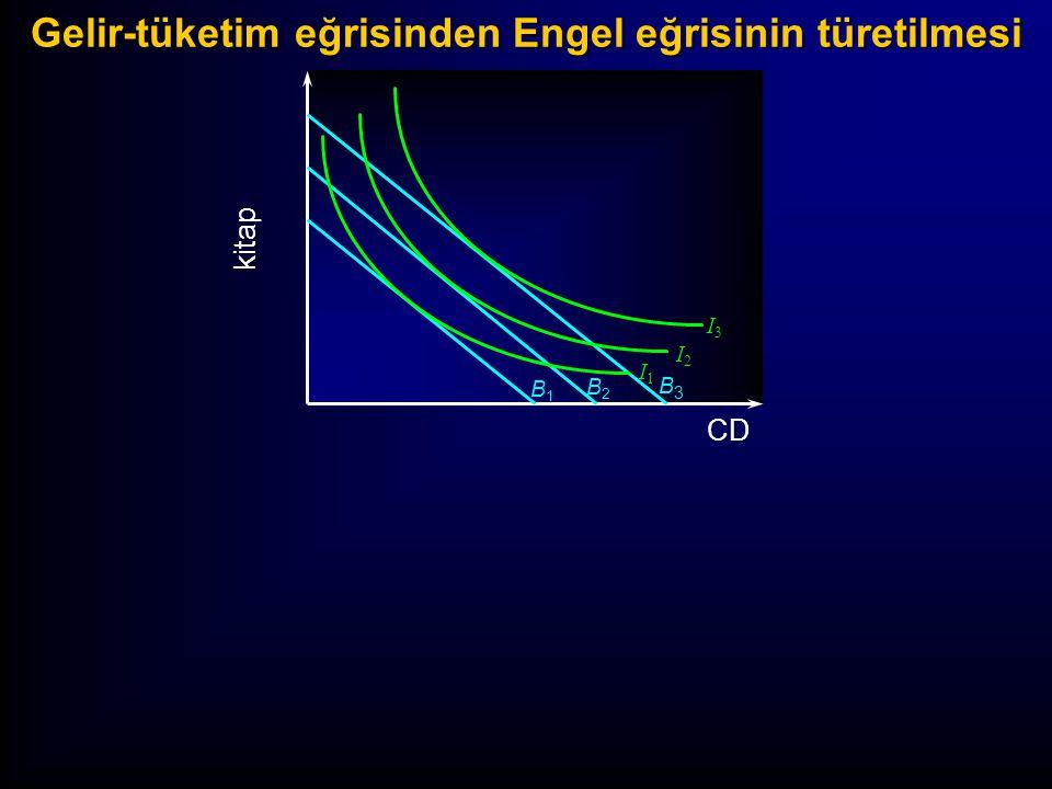 kitap B1B1 B2B2 B3B3 I3I3 I2I2 I1I1 CD Gelir-tüketim eğrisinden Engel eğrisinin türetilmesi