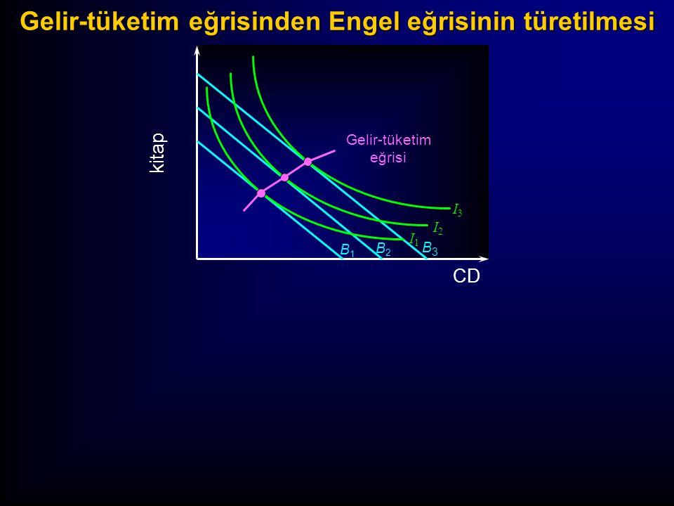B1B1 B2B2 B3B3 I3I3 I2I2 I1I1 CD kitap Gelir (TL) Gelir-tüketim eğrisinden Engel eğrisinin türetilmesi Gelir-tüketim eğrisi