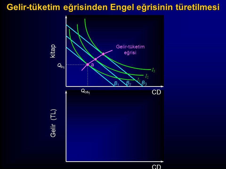B1B1 B2B2 B3B3 I3I3 I2I2 I1I1 kitap Gelir (TL) CD Qb1Qb1 Q cd 1 a Gelir-tüketim eğrisinden Engel eğrisinin türetilmesi Gelir-tüketim eğrisi