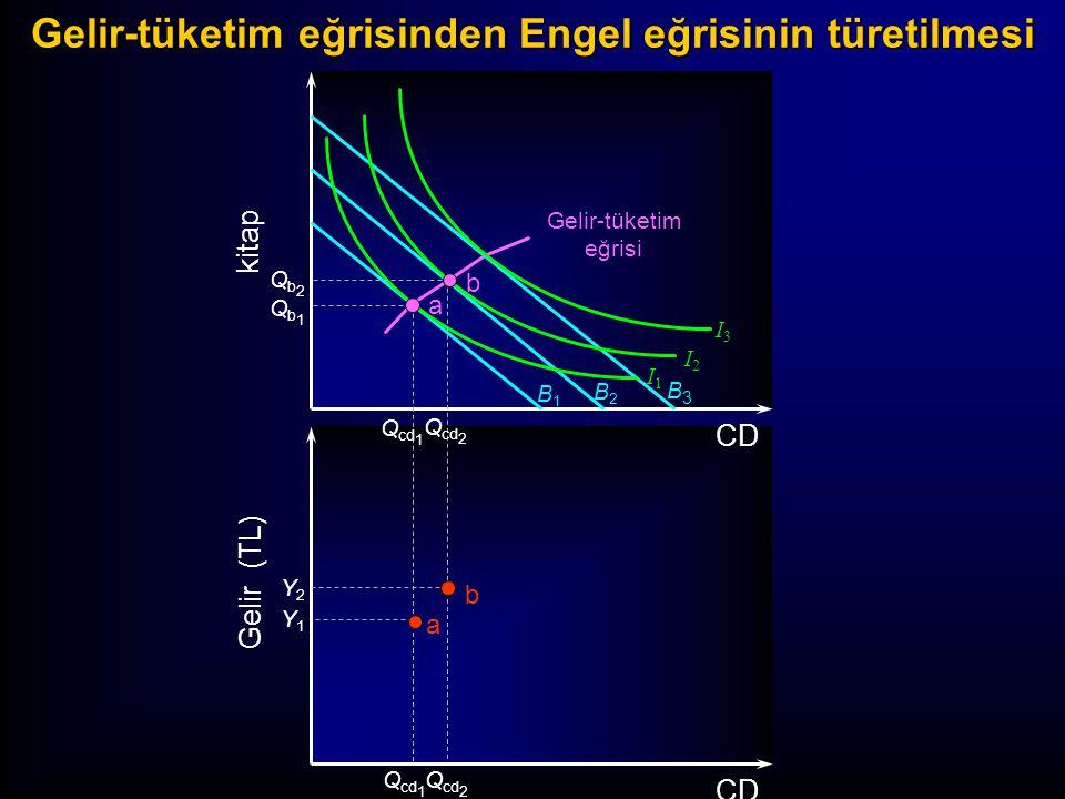 B1B1 B2B2 B3B3 I3I3 I2I2 I1I1 kitap Gelir (TL) CD Qb2Qb2 Qb1Qb1 Y2Y2 Y1Y1 Q cd 2 Q cd 1 Q cd 2 Q cd 1 a b a b Gelir-tüketim eğrisinden Engel eğrisinin