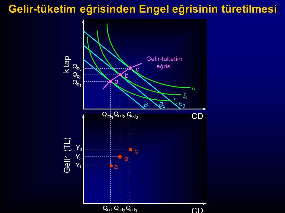 B1B1 B2B2 B3B3 I3I3 I2I2 I1I1 Gelir-tüketim eğrisi kitap Gelir (TL) CD Qb3Qb3 Qb2Qb2 Qb1Qb1 Y3Y3 Y2Y2 Y1Y1 Q cd 3 Q cd 2 Q cd 1 Q cd 3 Q cd 2 Q cd 1 Engel eğrisi a b c a b c Gelir-tüketim eğrisinden Engel eğrisinin türetilmesi