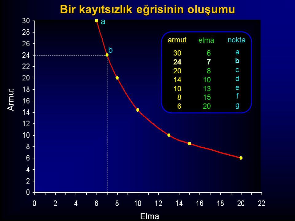 a b Armut Elma armut 30 24 20 14 10 8 6 elma 6 7 8 10 13 15 20 nokta abcdefgabcdefg Bir kayıtsızlık eğrisinin oluşumu