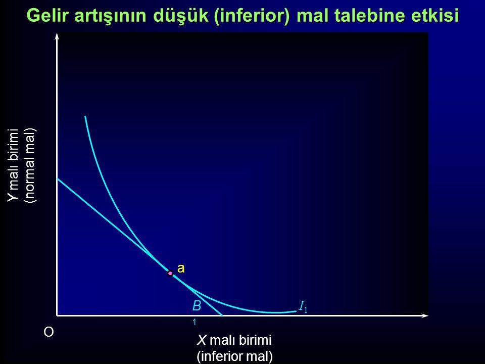 Y malı birimi (normal mal) X malı birimi (inferior mal) O I2I2 I1I1 B1B1 B2B2 a b Gelir artışının düşük (inferior) mal talebine etkisi