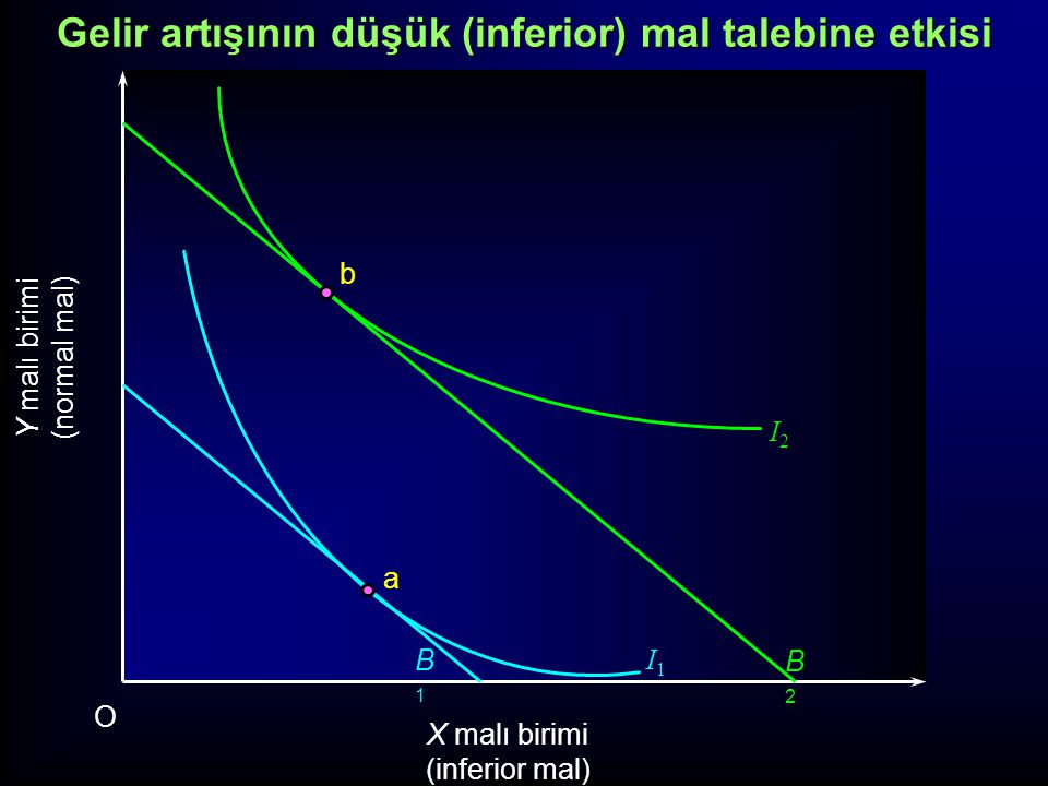 Y malı birimi (normal mal) X malı birimi (inferior mal) O Gelir-tüketim eğrisi I2I2 I1I1 B1B1 B2B2 a b Gelir artışının düşük (inferior) mal talebine etkisi