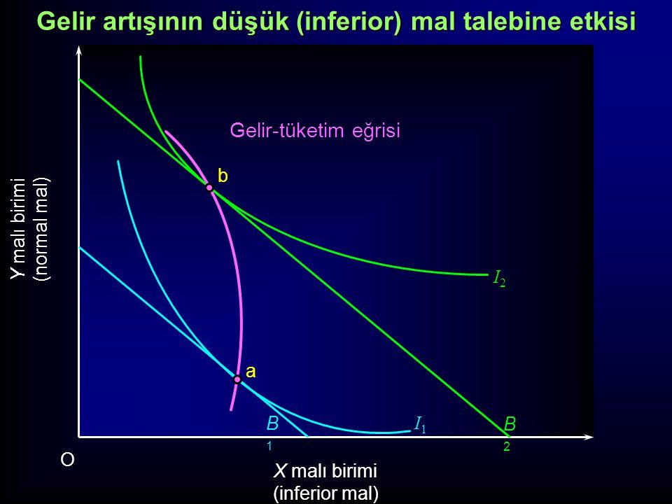 Y malı birimi (normal mal) X malı birimi (inferior mal) O Gelir-tüketim eğrisi I2I2 I1I1 B1B1 B2B2 a b Gelir artışının düşük (inferior) mal talebine e