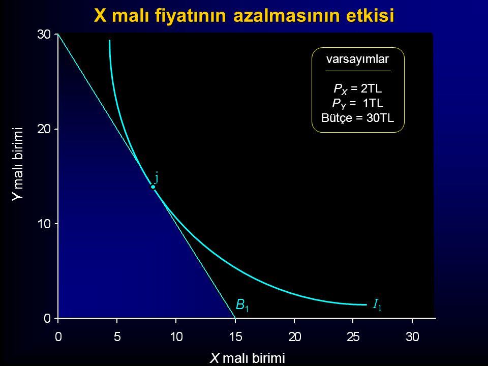 Y malı birimi X malı birimi varsayımlar P X = 2TL P Y = 1TL Bütçe = 30TL B1B1 I1I1 j X malı fiyatının azalmasının etkisi