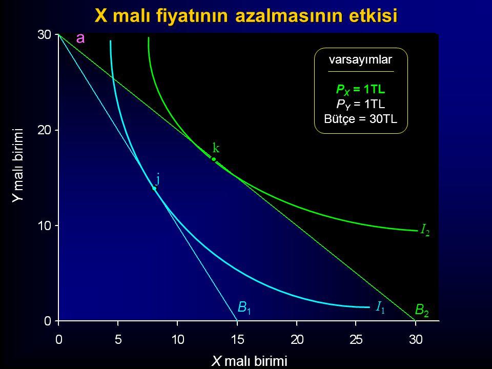 Y malı birimi X malı birimi varsayımlar P X = 1TL P Y = 1TL Bütçe = 30TL B1B1 I1I1 j I2I2 B2B2 k a X malı fiyatının azalmasının etkisi