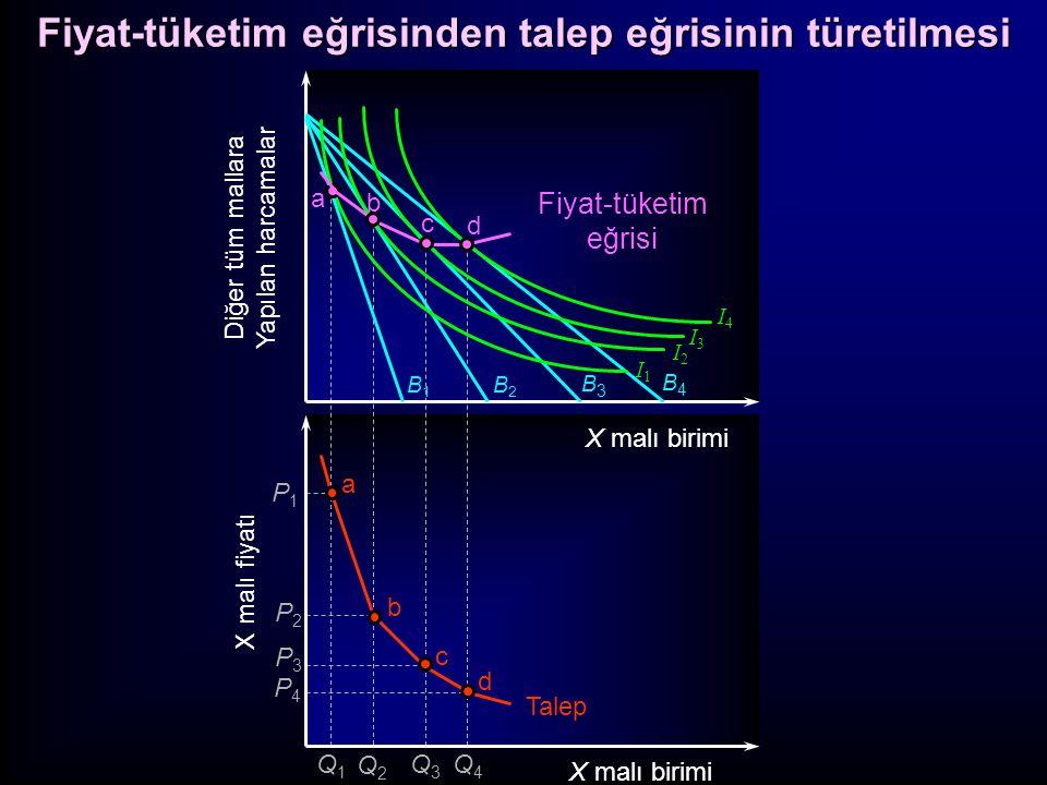 Fiyat Değişiminin Gelir ve İkame Etkileri: (a) normal mallar Fiyat Değişiminin Gelir ve İkame Etkileri: (a) normal mallar Kayıtsızlık Analizi