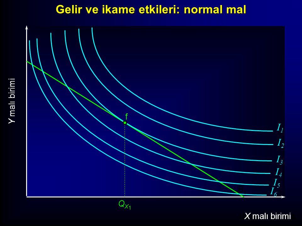 Units of Good X X malı birimi Y malı birimi I1I1 I2I2 I3I3 I4I4 I5I5 I6I6 f B1B1 Gelir ve ikame etkileri: normal mal QX1QX1