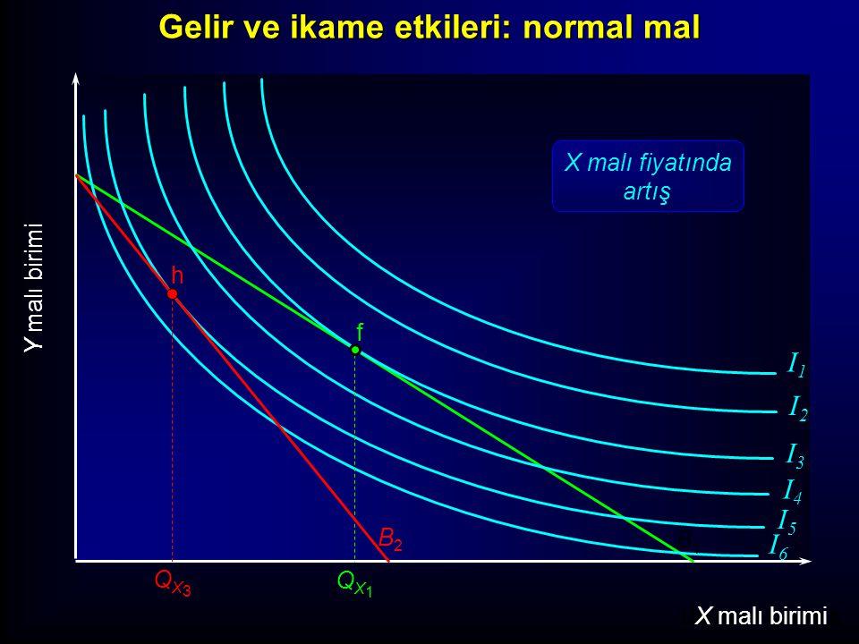 Units of Good X X malı birimi Y malı birimi I1I1 I2I2 I3I3 I4I4 I5I5 I6I6 f B1B1 QX1QX1 h B2B2 ikame etkisi g QX2QX2 B 1a Fiyat artışının ikame etkisi Gelir ve ikame etkileri: normal mal