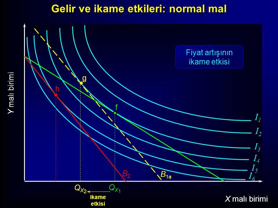 Units of Good X X malı birimi Y malı birimi I1I1 I2I2 I3I3 I4I4 I5I5 I6I6 f B1B1 QX1QX1 h B2B2 QX3QX3 ikame etkisi g QX2QX2 B 1a Fiyat artışının gelir etkisi gelir etkisi Gelir ve ikame etkileri: normal mal