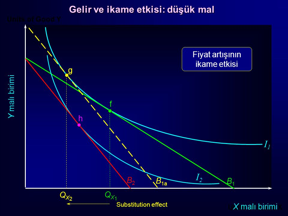 Units of Good Y Units of Good X X malı birimi Y malı birimi f B1B1 QX1QX1 B2B2 g h QX2QX2 QX3QX3 I1I1 I2I2 Substitution effect Income effect B 1a Income effect of the price rise Gelir ve ikame etkisi: düşük mal