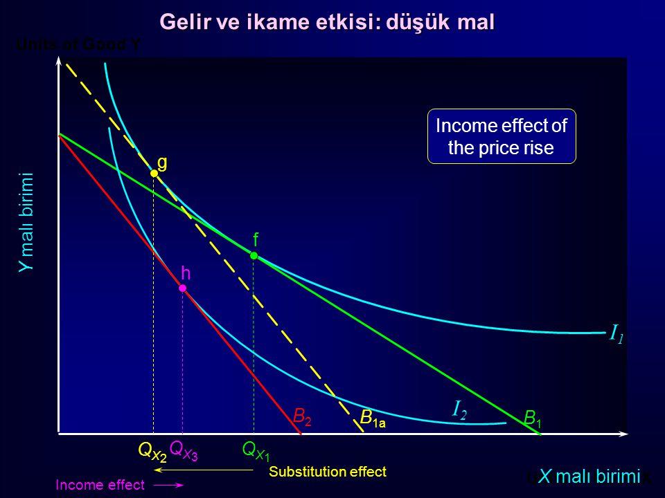 Units of Good Y Units of Good X X malı birimi Y malı birimi f B1B1 QX1QX1 B2B2 g h QX2QX2 QX3QX3 I1I1 I2I2 Substitution effect Income effect B 1a Inco