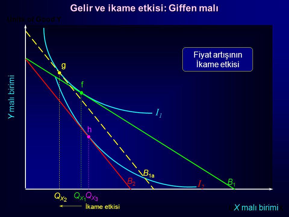 Units of Good Y Units of Good X X malı birimi Y malı birimi f B1B1 QX1QX1 B2B2 h QX3QX3 I1I1 I2I2 g QX2QX2 İkame etkisi Gelir etkisi Fiyat artışının gelir etkisi B 1a Gelir ve ikame etkisi: Giffen malı