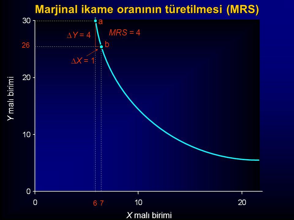 a b Y malı birimi X malı birimi 26 67  Y = 4  X = 1 MRS = 4 Marjinal ikame oranının türetilmesi (MRS)