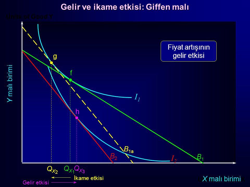 Units of Good Y Units of Good X X malı birimi Y malı birimi f B1B1 QX1QX1 B2B2 h QX3QX3 I1I1 I2I2 g QX2QX2 İkame etkisi Gelir etkisi Fiyat artışının g