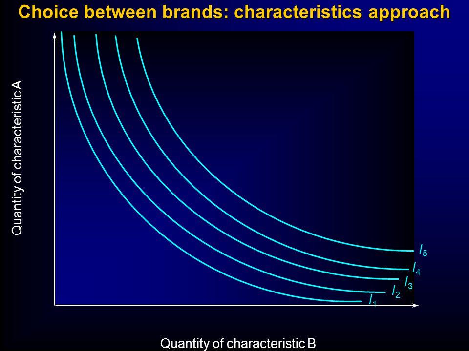 Choice between brands: characteristics approach Quantity of characteristic A Quantity of characteristic B I1I1 I2I2 I3I3 I4I4 I5I5 Brand (1) QA1QA1 QB1QB1 x1x1