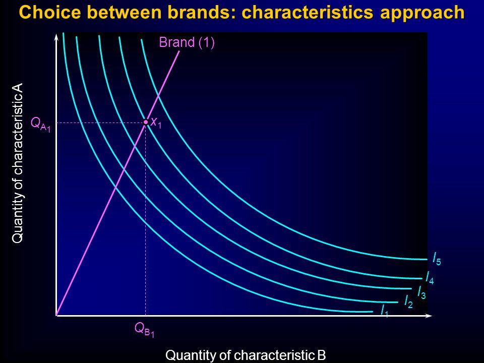 Choice between brands: characteristics approach Quantity of characteristic A Quantity of characteristic B I1I1 I2I2 I3I3 I4I4 I5I5 Brand (1) QA1QA1 QB