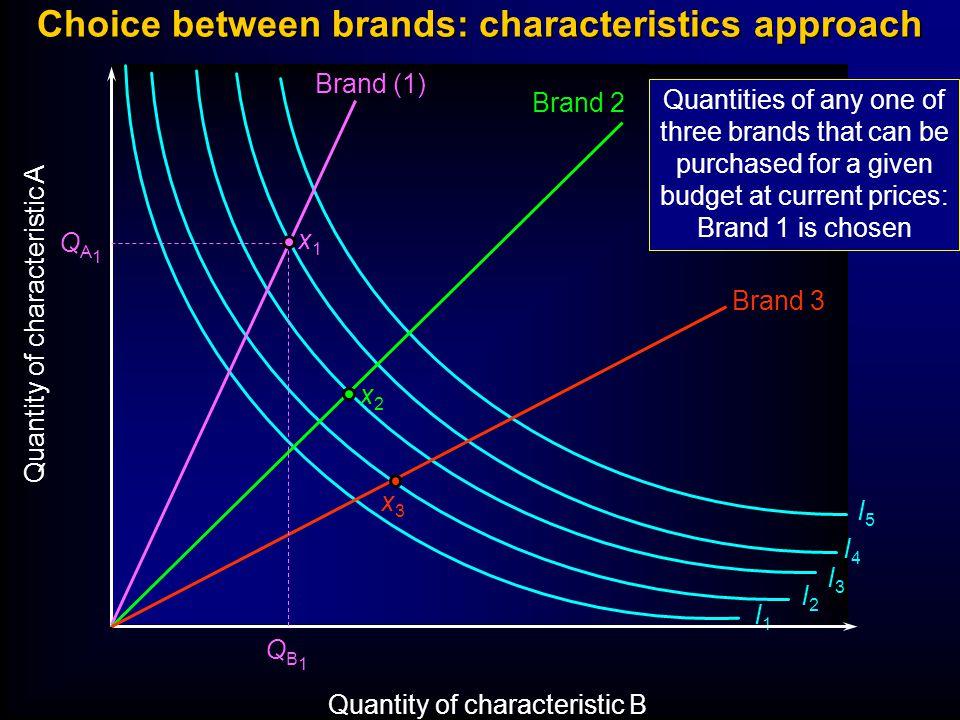 Choice between brands: characteristics approach Quantity of characteristic A Quantity of characteristic B I1I1 I2I2 I3I3 I4I4 I5I5 Brand (1) Brand 2 B