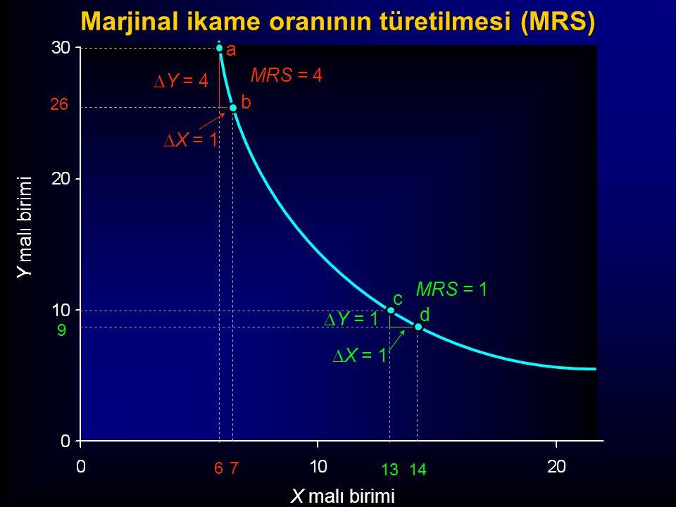 a b Y malı birimi X malı birimi 26 67 c d  Y = 4  X = 1  Y = 1  X = 1 MRS = 1 MRS = 4 13 14 9 Marjinal ikame oranının türetilmesi (MRS)