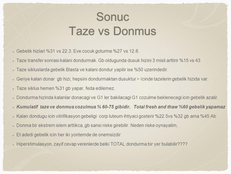 Sonuc Taze vs Donmus Gebelik hizlari %31 vs 22.3. Eve cocuk goturme %27 vs 12.8.