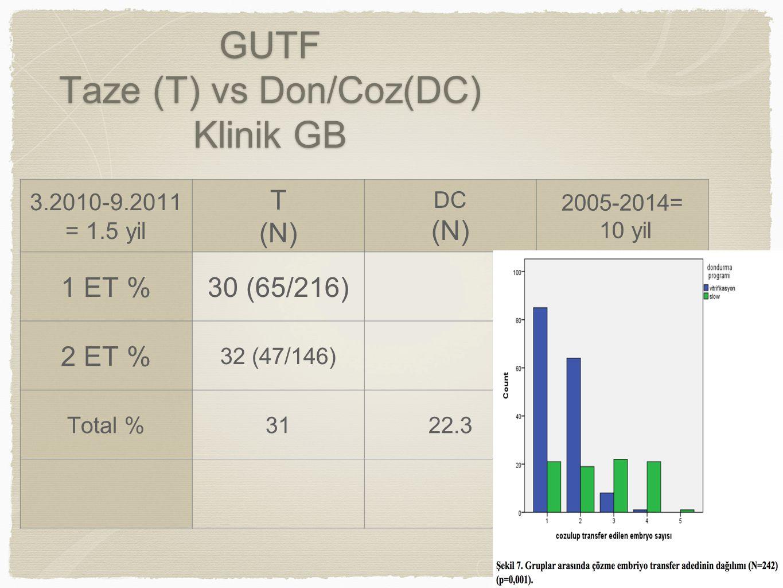 GUTF Taze (T) vs Don/Coz(DC) Klinik GB 3.2010-9.2011 = 1.5 yil T (N) DC (N) 2005-2014= 10 yil 1 ET %30 (65/216) 2 ET % 32 (47/146) Total %3122.3