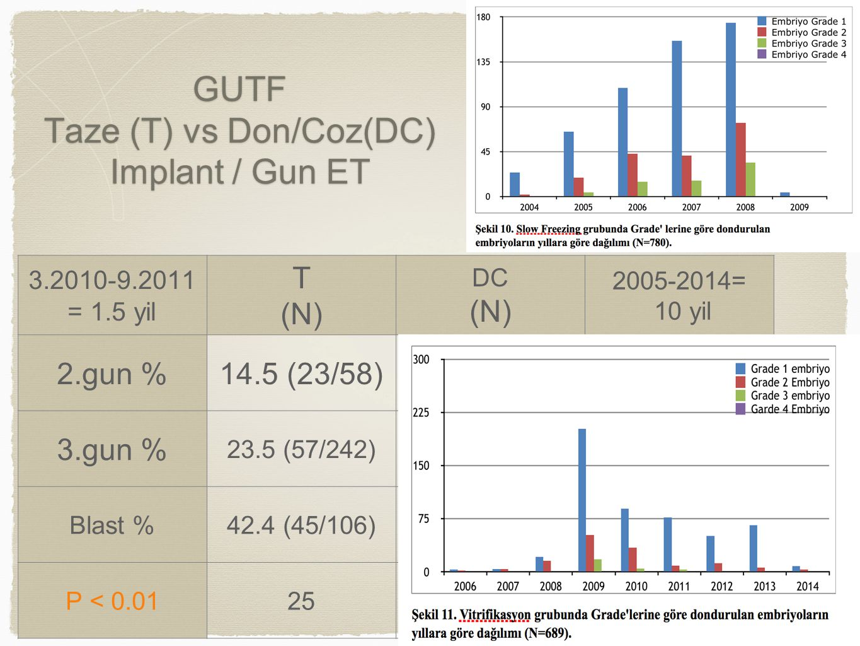 GUTF Taze (T) vs Don/Coz(DC) Implant / Gun ET 3.2010-9.2011 = 1.5 yil T (N) DC (N) 2005-2014= 10 yil 2.gun %14.5 (23/58) 3.gun % 23.5 (57/242) Blast %42.4 (45/106) P < 0.0125