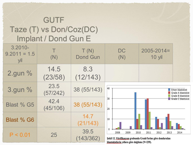 GUTF Taze (T) vs Don/Coz(DC) Implant / Dond Gun E 3.2010- 9.2011 = 1.5 yil T (N) T (N) Dond Gun DC (N) 2005-2014= 10 yil 2.gun % 14.5 (23/58) 8.3 (12/143) 3.gun % 23.5 (57/242) 38 (55/143) Blast % G5 42.4 (45/106) 38 (55/143) Blast % G6 14.7 (21/143) P < 0.0125 39.5 (143/362)
