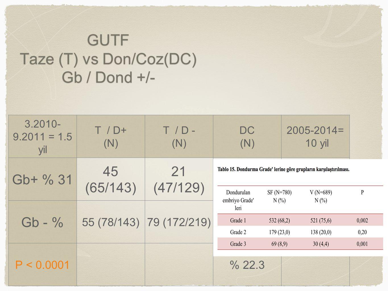 GUTF Taze (T) vs Don/Coz(DC) Gb / Dond +/- 3.2010- 9.2011 = 1.5 yil T / D+ (N) T / D - (N) DC (N) 2005-2014= 10 yil Gb+ % 31 45 (65/143) 21 (47/129) Gb - % 55 (78/143)79 (172/219) P < 0.0001% 22.3