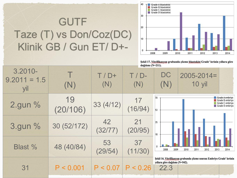GUTF Taze (T) vs Don/Coz(DC) Klinik GB / Gun ET/ D+- 3.2010- 9.2011 = 1.5 yil T (N) T / D+ (N) T / D- (N) DC (N) 2005-2014= 10 yil 2.gun % 19 (20/106) 33 (4/12) 17 (16/94) 3.gun % 30 (52/172) 42 (32/77) 21 (20/95) Blast %48 (40/84) 53 (29/54) 37 (11/30) 31P < 0.001P < 0.07P < 0.2622.3