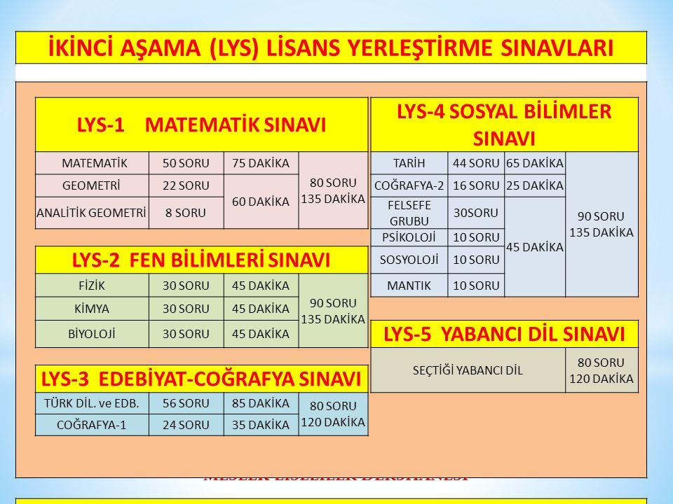 MESLEK LİSELİLER DERSHANESİ İKİNCİ AŞAMA (LYS) LİSANS YERLEŞTİRME SINAVLARI LYS-1 MATEMATİK SINAVI LYS-4 SOSYAL BİLİMLER SINAVI MATEMATİK50 SORU75 DAK