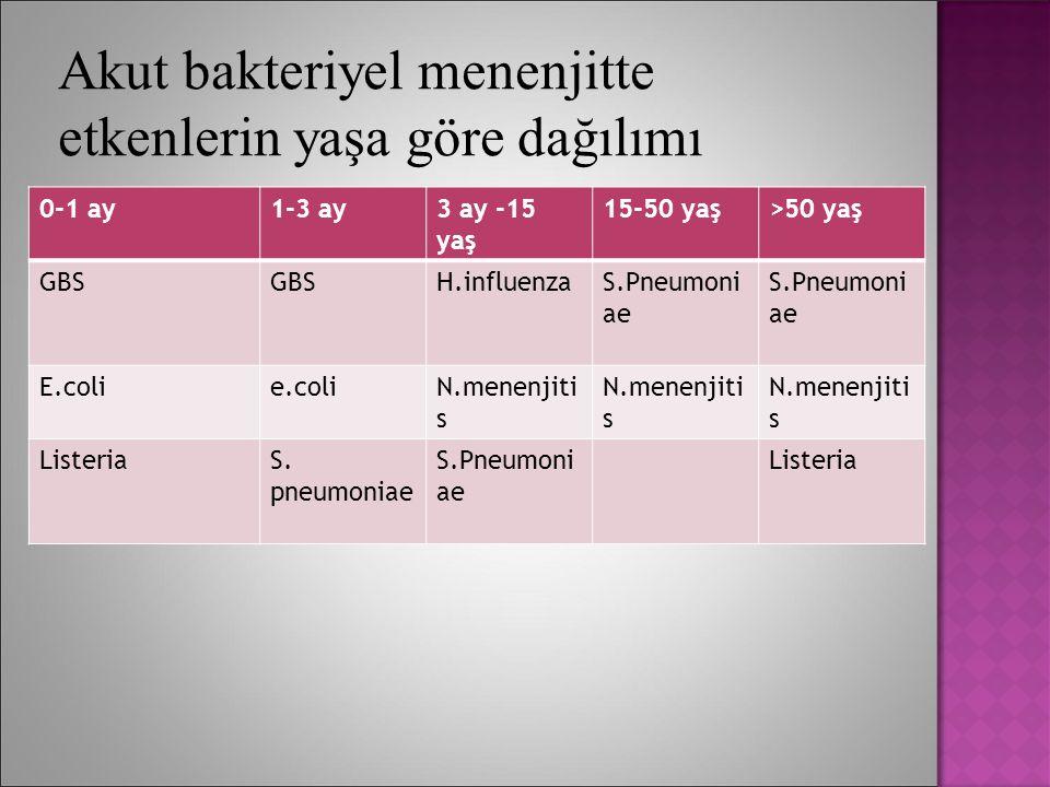 Akut bakteriyel menenjitte etkenlerin yaşa göre dağılımı 0-1 ay1-3 ay3 ay -15 yaş 15-50 yaş>50 yaş GBS H.influenzaS.Pneumoni ae E.colie.coliN.menenjit
