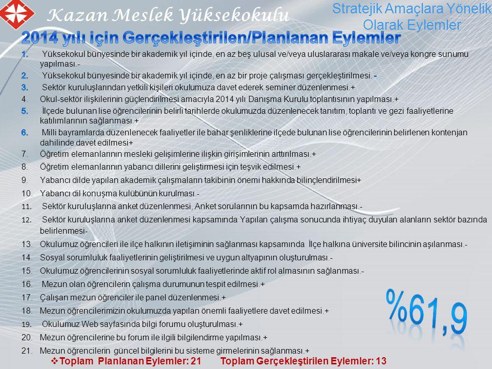 Kazan Meslek Yüksekokulu Stratejik Amaçlara Yönelik Olarak Eylemler  Toplam Planlanan Eylemler: 21 Toplam Gerçekleştirilen Eylemler: 13