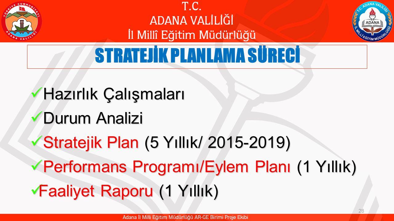 STRATEJİK PLANLAMA SÜRECİ Hazırlık Çalışmaları Hazırlık Çalışmaları Durum Analizi Durum Analizi Stratejik Plan (5 Yıllık/ 2015-2019) Stratejik Plan (5 Yıllık/ 2015-2019) Performans Programı/Eylem Planı (1 Yıllık) Performans Programı/Eylem Planı (1 Yıllık) Faaliyet Raporu (1 Yıllık) Faaliyet Raporu (1 Yıllık) 28