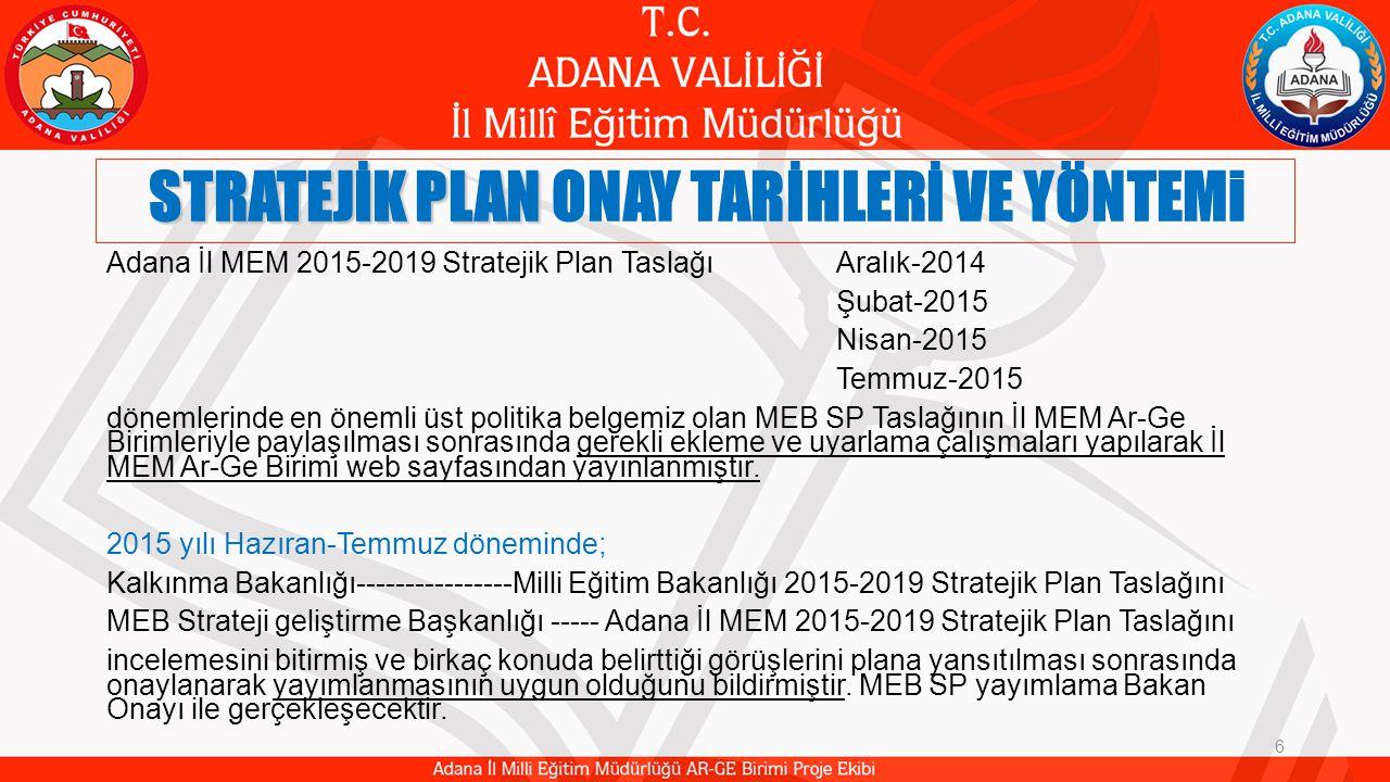 STRATEJİK PLAN STRATEJİK PLAN ONAY TARİHLERİ VE YÖNTEMi 6 Adana İl MEM 2015-2019 Stratejik Plan TaslağıAralık-2014 Şubat-2015 Nisan-2015 Temmuz-2015 dönemlerinde en önemli üst politika belgemiz olan MEB SP Taslağının İl MEM Ar-Ge Birimleriyle paylaşılması sonrasında gerekli ekleme ve uyarlama çalışmaları yapılarak İl MEM Ar-Ge Birimi web sayfasından yayınlanmıştır.