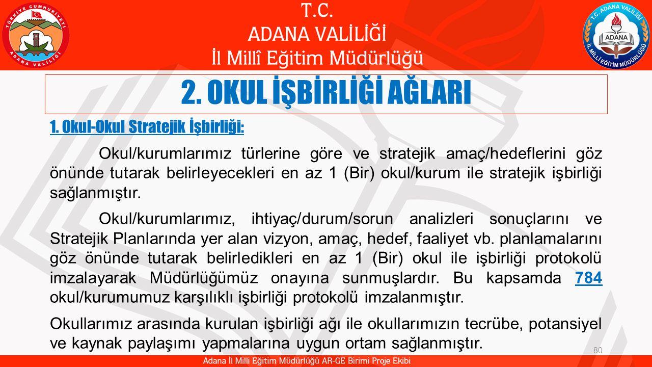 2.OKUL İŞBİRLİĞİ AĞLARI 80 1.