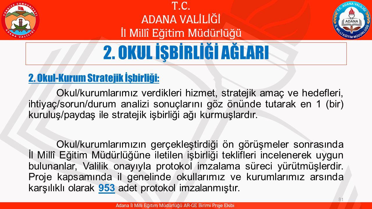 2. OKUL İŞBİRLİĞİ AĞLARI 81 2. Okul-Kurum Stratejik İşbirliği: Okul/kurumlarımız verdikleri hizmet, stratejik amaç ve hedefleri, ihtiyaç/sorun/durum a