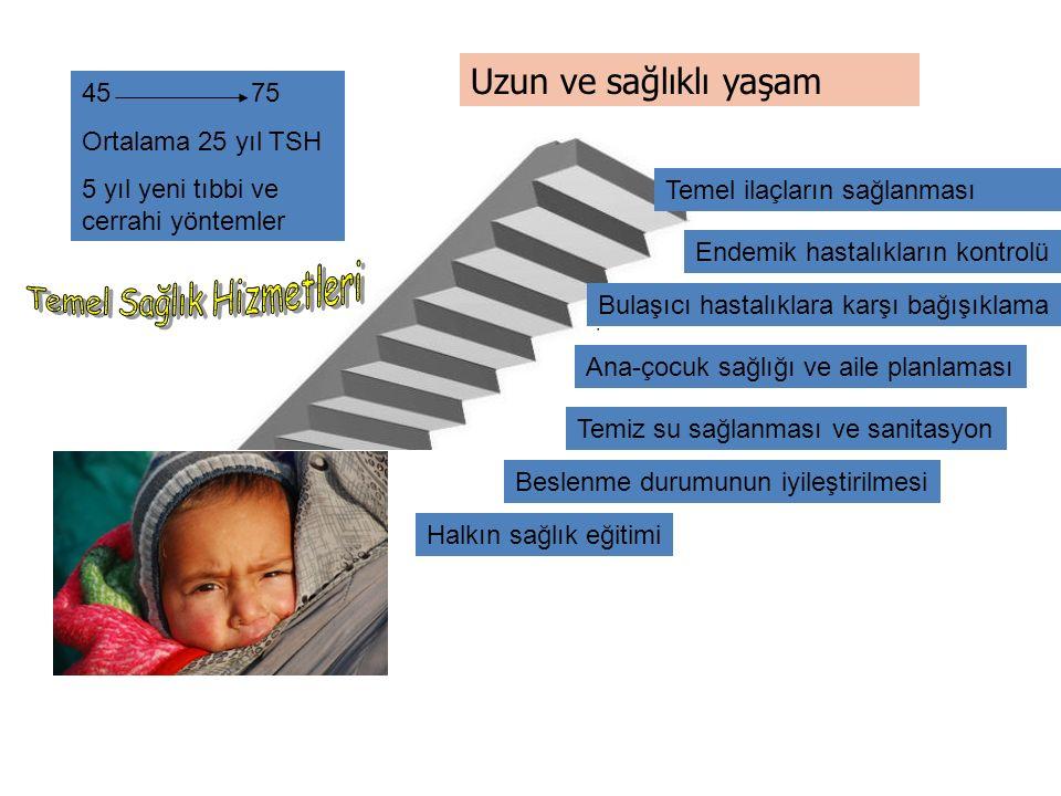 Uzun ve sağlıklı yaşam Halkın sağlık eğitimi Beslenme durumunun iyileştirilmesi Endemik hastalıkların kontrolü Ana-çocuk sağlığı ve aile planlaması Temiz su sağlanması ve sanitasyon Bulaşıcı hastalıklara karşı bağışıklama Temel ilaçların sağlanması 45 75 Ortalama 25 yıl TSH 5 yıl yeni tıbbi ve cerrahi yöntemler