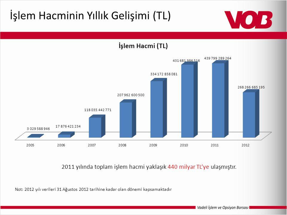 İşlem Hacminin Yıllık Gelişimi (TL) 2011 yılında toplam işlem hacmi yaklaşık 440 milyar TL'ye ulaşmıştır. Not: 2012 yılı verileri 31 Ağustos 2012 tari