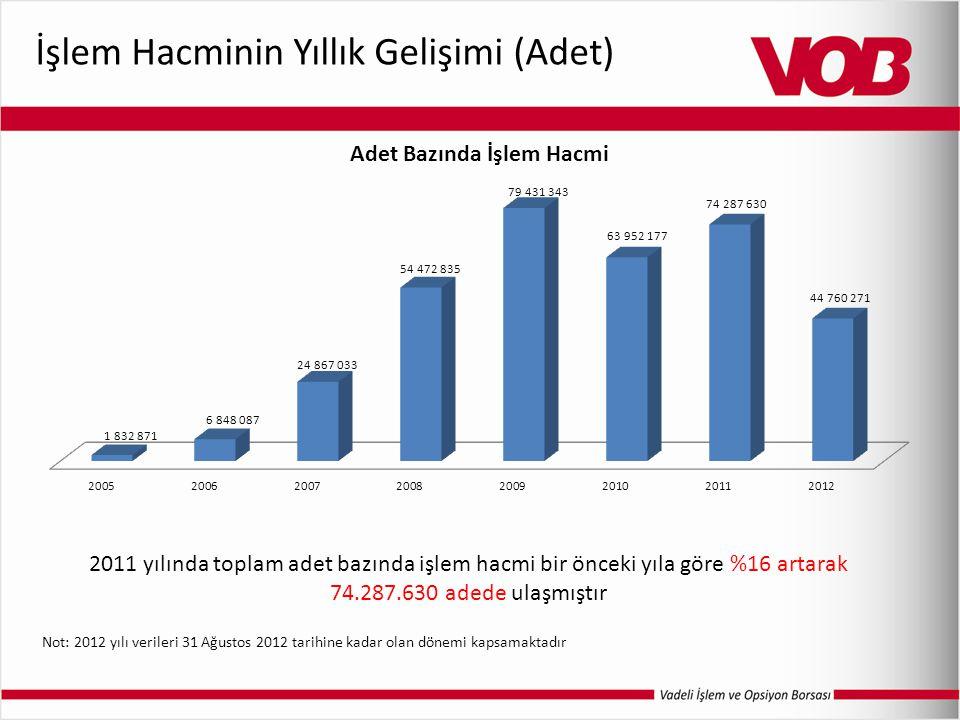 İşlem Hacminin Yıllık Gelişimi (Adet) 2011 yılında toplam adet bazında işlem hacmi bir önceki yıla göre %16 artarak 74.287.630 adede ulaşmıştır Not: 2012 yılı verileri 31 Ağustos 2012 tarihine kadar olan dönemi kapsamaktadır