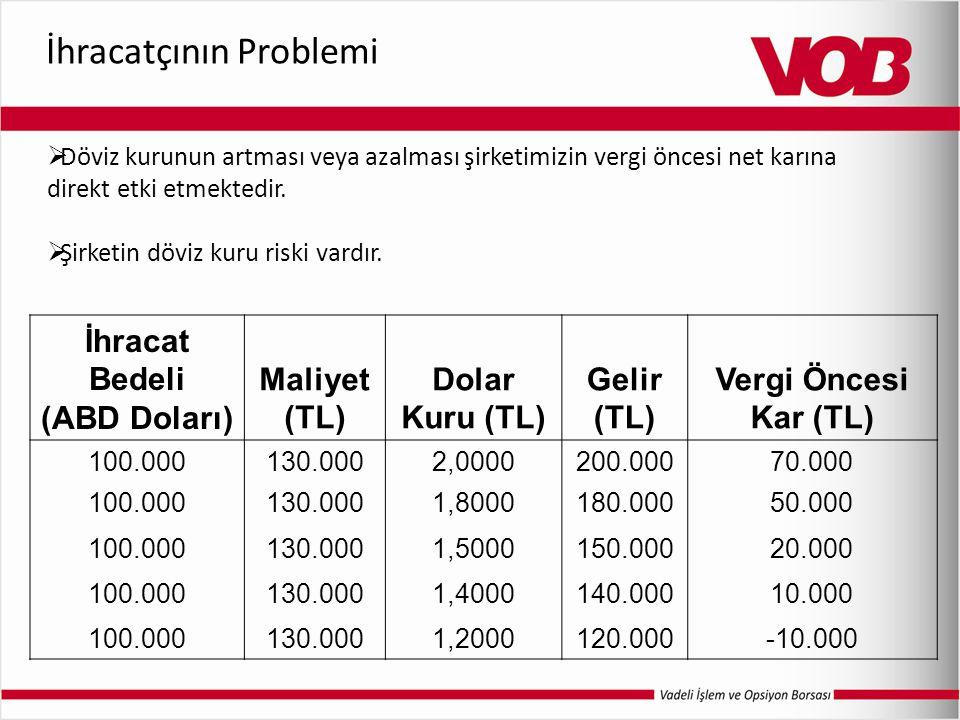İhracatçının Problemi İhracat Bedeli (ABD Doları) Maliyet (TL) Dolar Kuru (TL) Gelir (TL) Vergi Öncesi Kar (TL) 100.000130.0002,0000200.00070.000 100.000130.0001,8000180.00050.000 100.000130.0001,5000150.00020.000 100.000130.0001,4000140.00010.000 100.000130.0001,2000120.000-10.000  Döviz kurunun artması veya azalması şirketimizin vergi öncesi net karına direkt etki etmektedir.