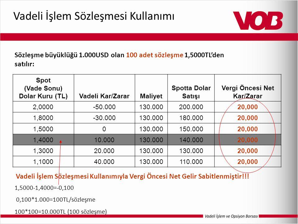 Vadeli İşlem Sözleşmesi Kullanımı Sözleşme büyüklüğü 1.000USD olan 100 adet sözleşme 1,5000TL'den satılır: Spot (Vade Sonu) Dolar Kuru (TL)Vadeli Kar/ZararMaliyet Spotta Dolar Satışı Vergi Öncesi Net Kar/Zarar 2,0000-50.000130.000200.00020,000 1,8000-30.000130.000180.00020,000 1,50000130.000150.00020,000 1,400010.000130.000140.00020,000 1,300020.000130.000 20,000 1,100040.000130.000110.00020,000 Vadeli İşlem Sözleşmesi Kullanımıyla Vergi Öncesi Net Gelir Sabitlenmiştir!!.