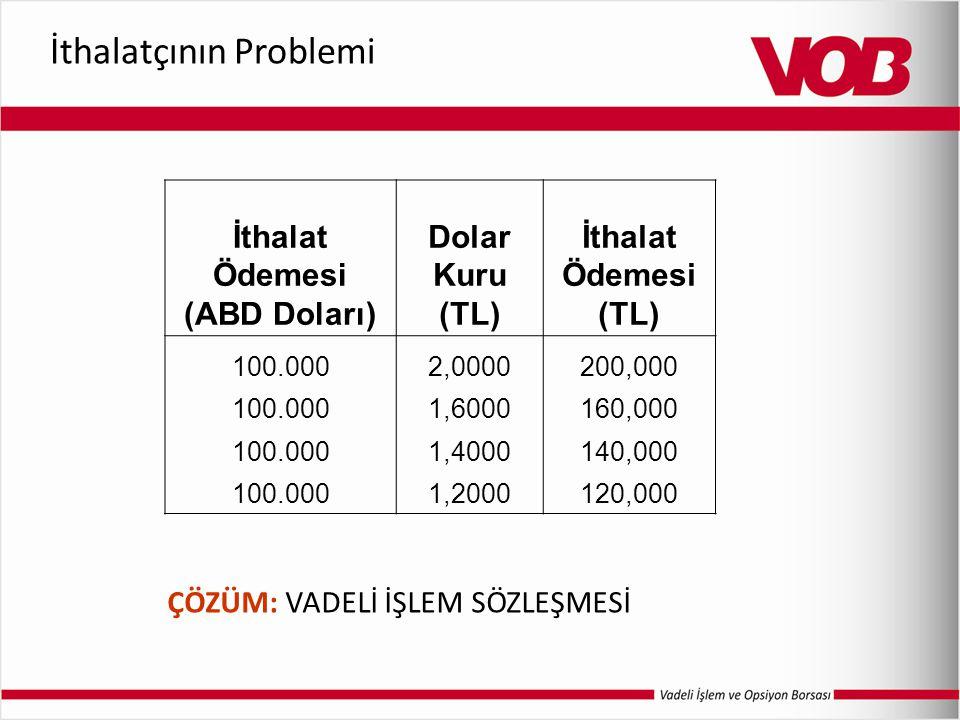 İthalatçının Problemi İthalat Ödemesi (ABD Doları) Dolar Kuru (TL) İthalat Ödemesi (TL) 100.0002,0000200,000 100.0001,6000160,000 100.0001,4000140,000 100.0001,2000120,000 ÇÖZÜM: VADELİ İŞLEM SÖZLEŞMESİ