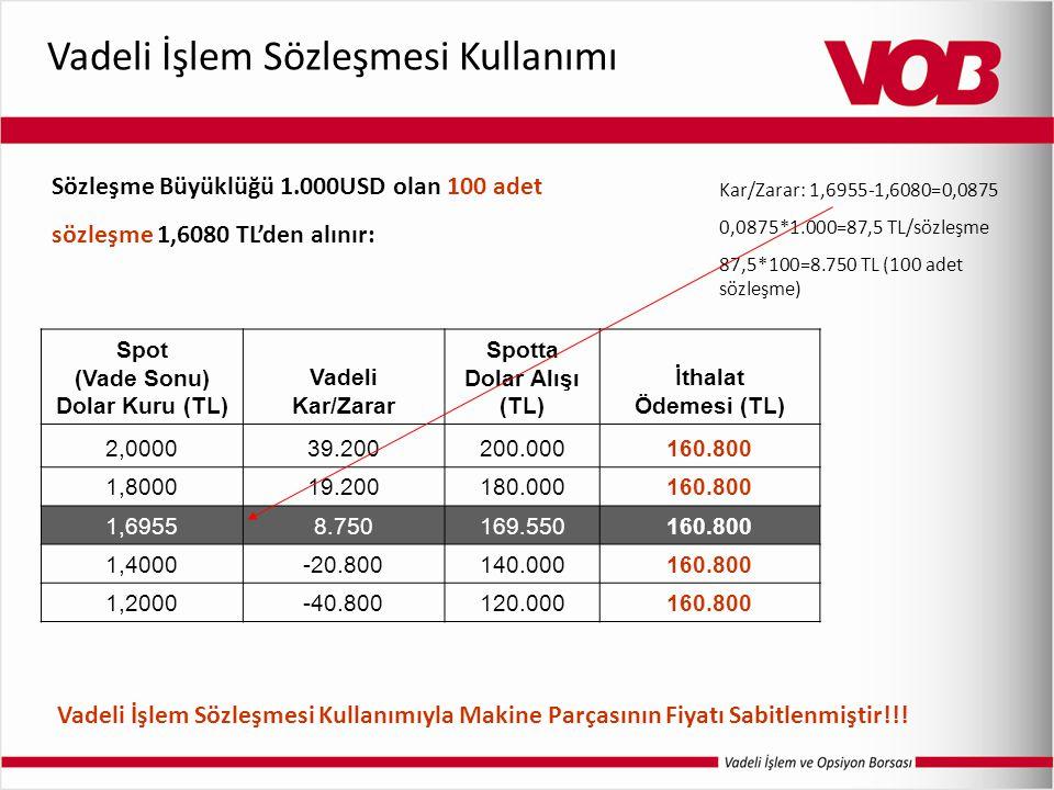 Vadeli İşlem Sözleşmesi Kullanımı Sözleşme Büyüklüğü 1.000USD olan 100 adet sözleşme 1,6080 TL'den alınır: Spot (Vade Sonu) Dolar Kuru (TL) Vadeli Kar/Zarar Spotta Dolar Alışı (TL) İthalat Ödemesi (TL) 2,000039.200200.000160.800 1,800019.200180.000160.800 1,69558.750169.550160.800 1,4000-20.800140.000160.800 1,2000-40.800120.000160.800 Vadeli İşlem Sözleşmesi Kullanımıyla Makine Parçasının Fiyatı Sabitlenmiştir!!.
