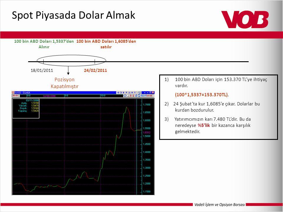 Spot Piyasada Dolar Almak 1)100 bin ABD Doları için 153.370 TL'ye ihtiyaç vardır. (100*1,5337=153.370TL). 2) 24 Şubat'ta kur 1,6085'e çıkar. Dolarlar