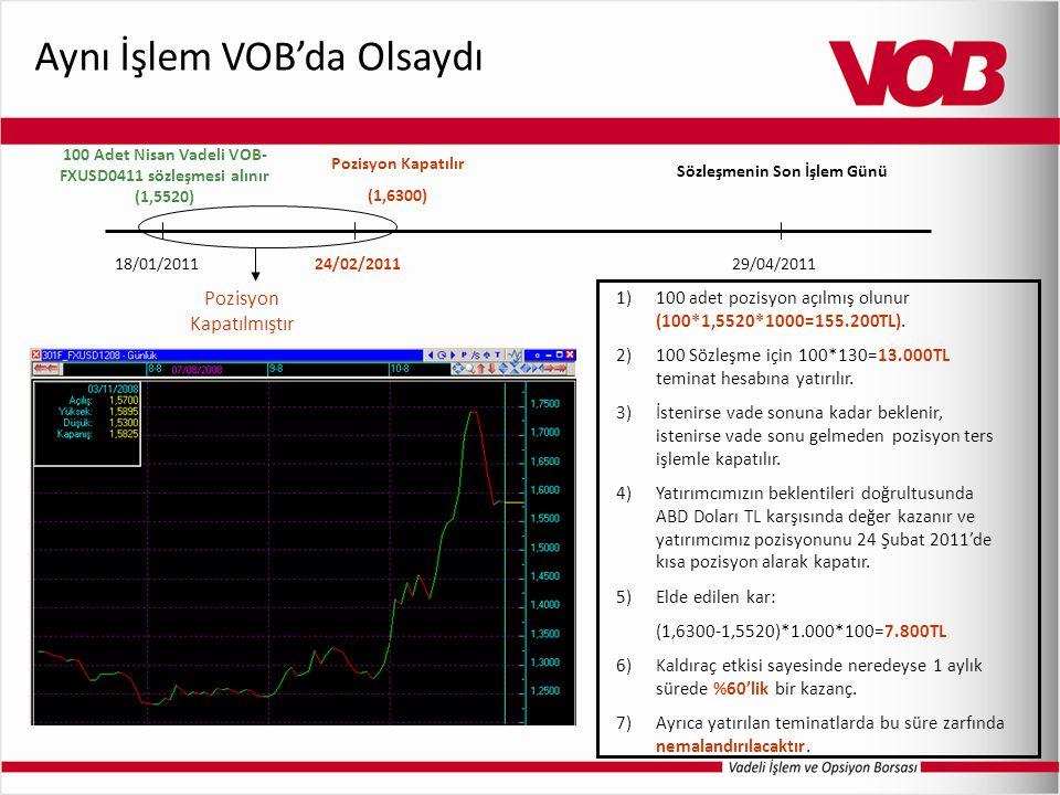 Aynı İşlem VOB'da Olsaydı 1)100 adet pozisyon açılmış olunur (100*1,5520*1000=155.200TL). 2)100 Sözleşme için 100*130=13.000TL teminat hesabına yatırı