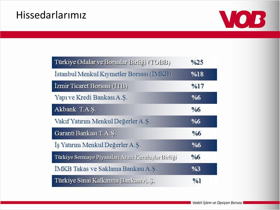Türkiye Odalar ve Borsalar Birliği (TOBB) %25 İstanbul Menkul Kıymetler Borsası (İMKB) %18 İzmir Ticaret Borsası (İTB) %17 Yapı ve Kredi Bankası A.Ş.