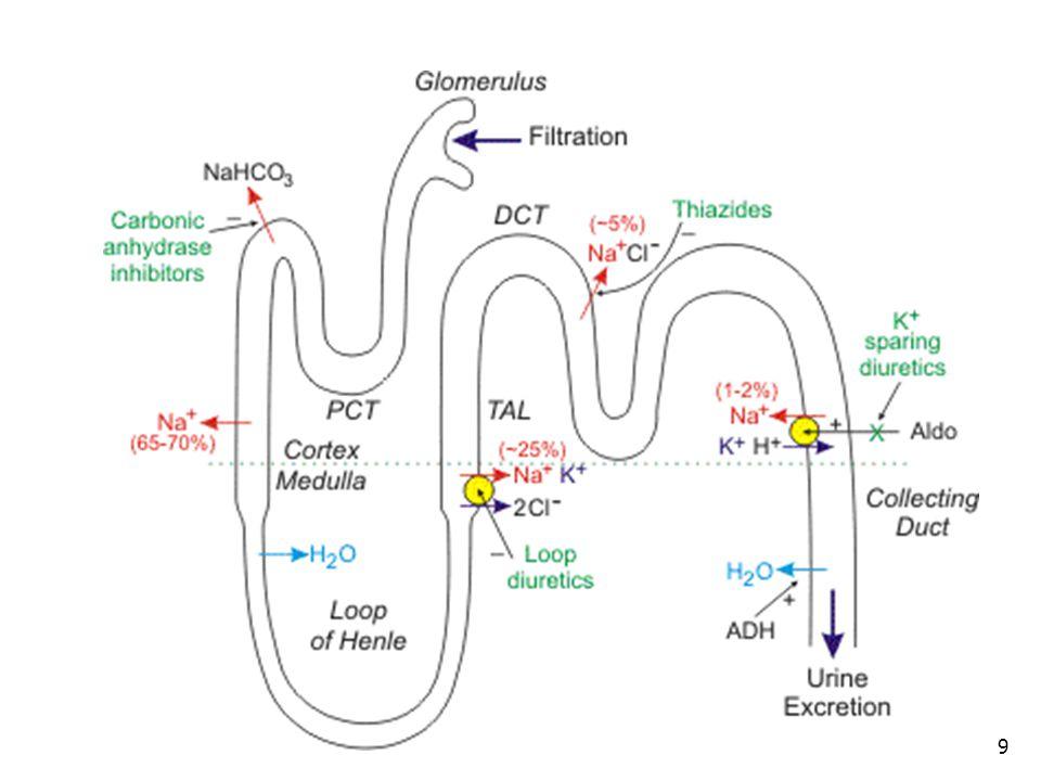 Spironolakton (Aldactone): Aldosteron antagonistidir.