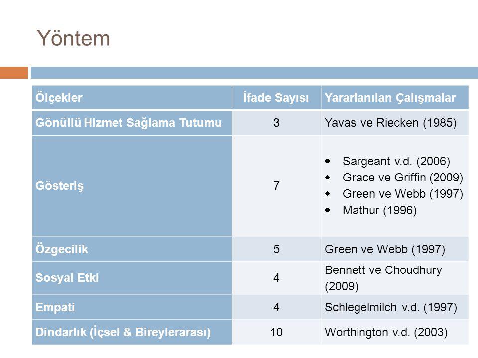 Yöntem Ölçeklerİfade SayısıYararlanılan Çalışmalar Gönüllü Hizmet Sağlama Tutumu3Yavas ve Riecken (1985) Gösteriş7  Sargeant v.d.